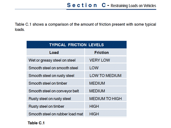 Load Straint guide table shows typical load friction levels