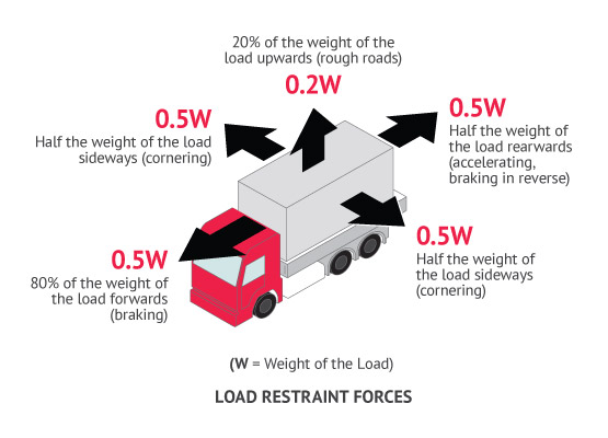 The minimum amount of force, a restraint system must be able to withstand differs in each direction