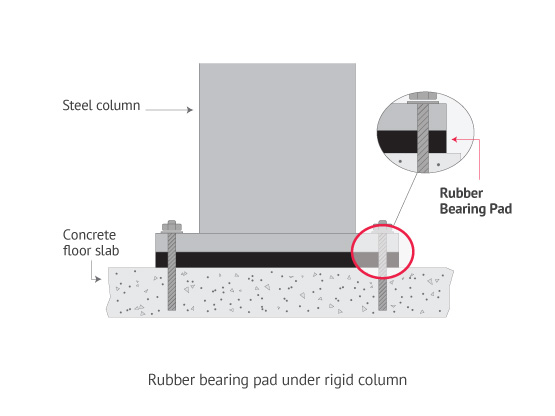 Rubber bearing pad under rigid column