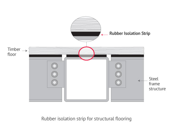 Rubber isolation strip for structural flooring